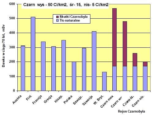 Porównanie dawek ze źródeł naturalnych otrzymywanych w ciągu życia w różnych krajach Europy i dawek spowodowanych przez awarię w Czarnobylu