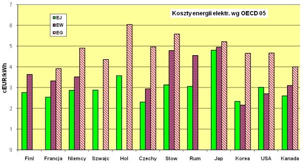 Porównanie kosztu energii elektrycznej z elektrowni jądrowych (EJ), opalanych węglem (EW) i gazem ziemnym (EG), bez uwzględnienia kosztów zewnętrznyh i kosztów emisji CO2 wg studium OECD z 2005 roku
